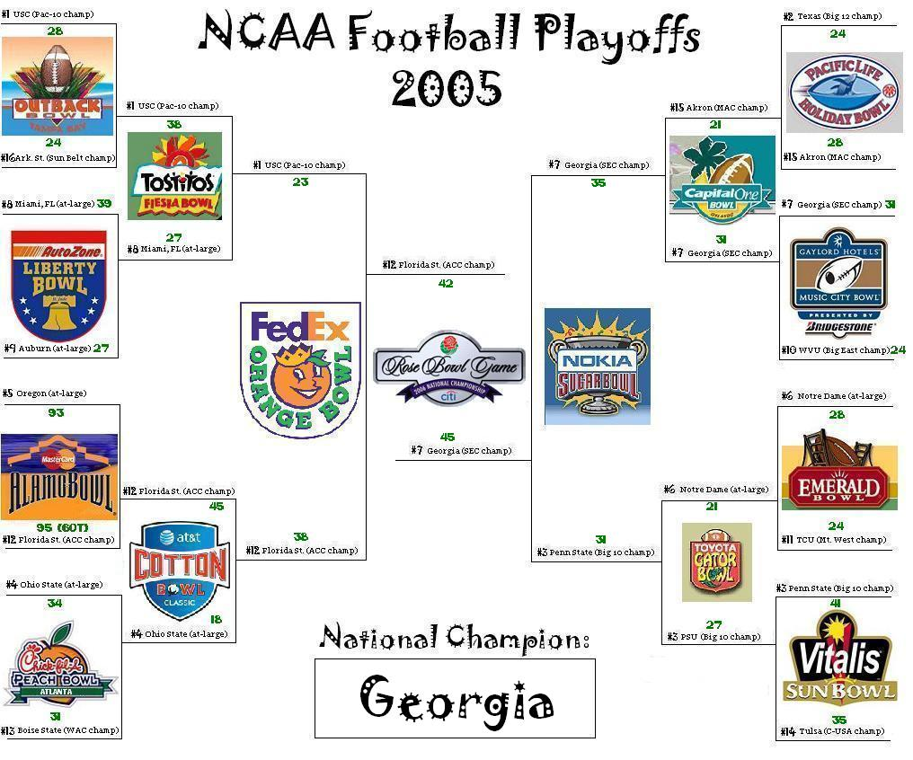 who is in the playoffs ncaa gootball